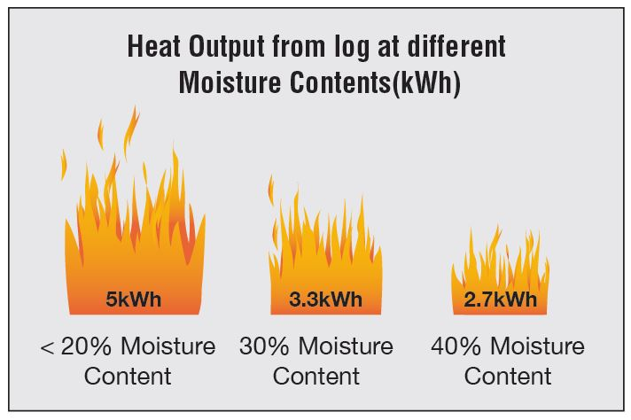 Heat Output from log at different Moisture Contents(kWh)