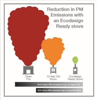 Reduction in PM Emissions with an Ecodesign Ready Stove